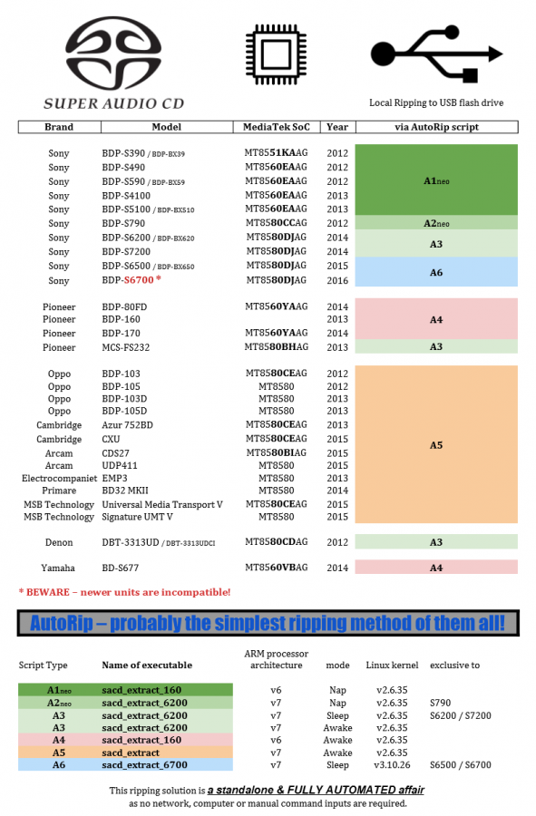 SACD AutoRip_overview_v5a.png