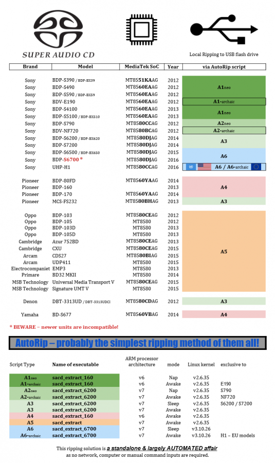 SACD AutoRip_overview_v7.png