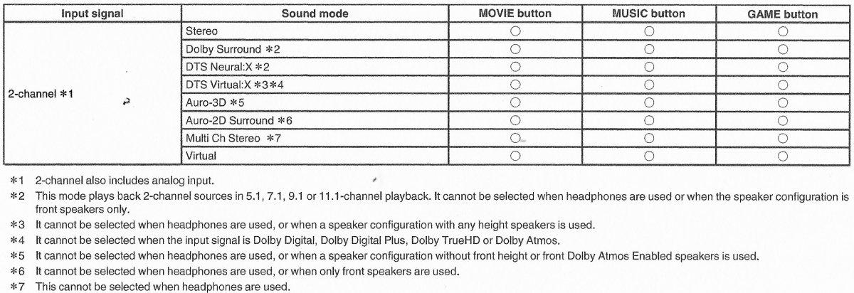 SR 7013 Sound Mode.jpg