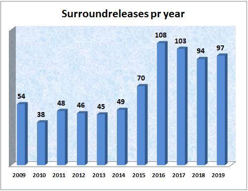Surroundreleases pr year.png